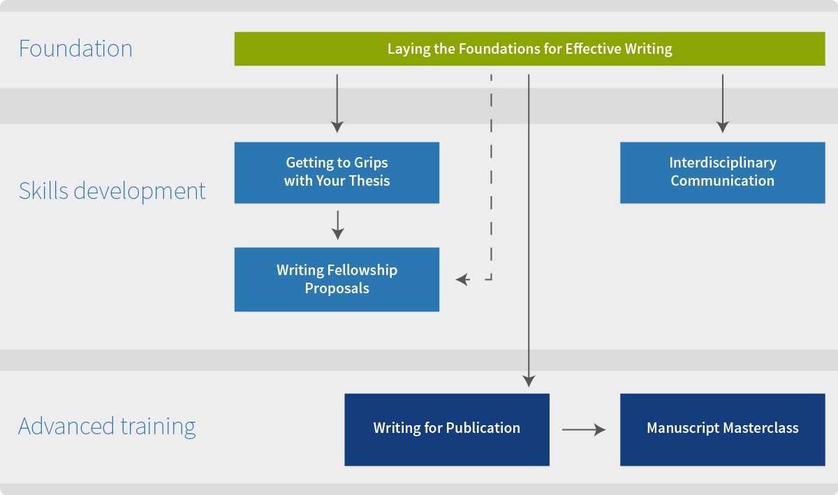 Training in scientific writing (infographic)